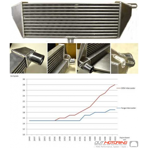 Forge Front Mount Intercooler